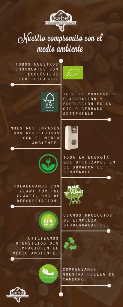 chocolate ecológico y medio ambiente: infografía
